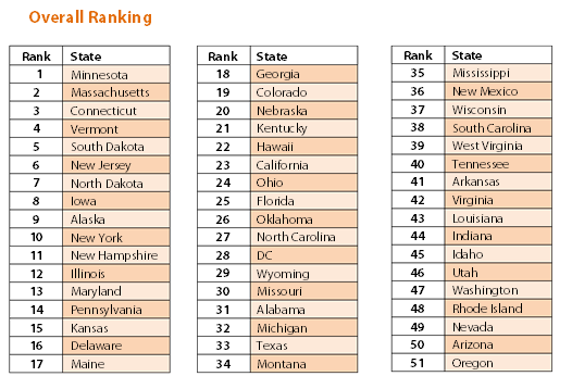 Overall Ranking Table