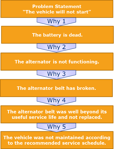 5-whys-root-cuase-process