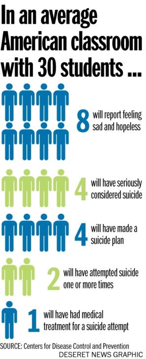 suicide students